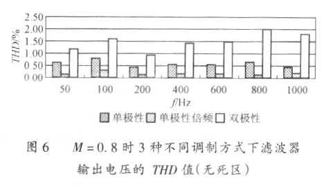 研究变压变频电源调制