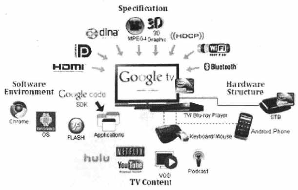 基于三网融合的互联网趋势技术电视与v趋势关键小视可爱频图片