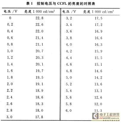 电压与对应的亮度关系对照表