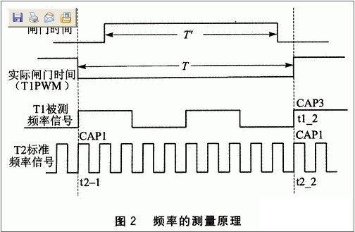 频率计的设计方法    首先设定t3比较值(预置闸门