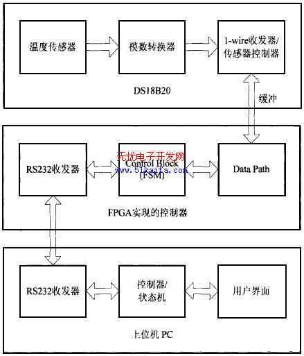 个硬件模块,其中主控模块状态机先只实现一些基本功能指令的流程控制