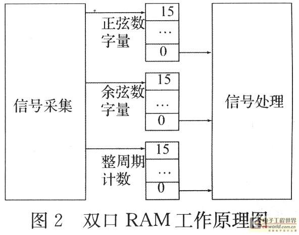 2.2 双口RAM的流程图设计   首先是定义实体与外部端口,包括时钟、输入输出、读写地址端口。它们的作用分别是:   1)时钟端口:利用时钟的脉冲边沿来触发读写进程,使得新旧数据在双口RAM中交替进出。   2)输入输出端口:分别为16位的位矢量类型,用来保证与16位AD和DSP的数据格式匹配。   3)读写地址端口:2位的位矢量类型,用来设置16位字的存储器容量,并在读写RAM操作时提供地址选址信号。   其次是定义结构体,包括定义内部缓冲地址信号,并定义了一个容量为16字的Mem(存储器类型)