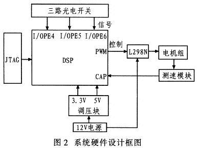 基于dsp tms320lf2407的自动避障小车设计