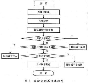 目标识别算法的流程图