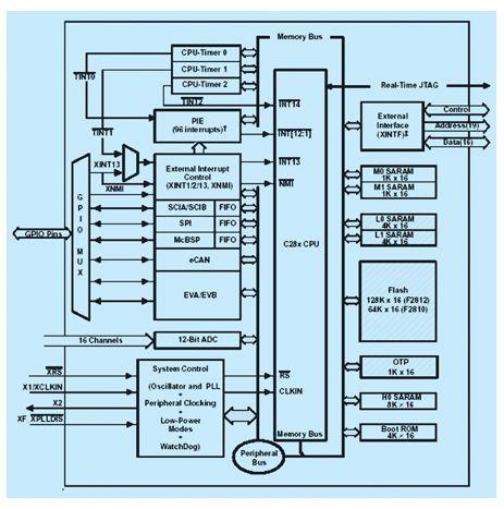 分析tms320f2812在车辆四轮转向控制中的应用