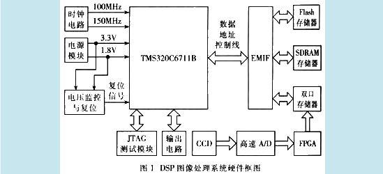 1.1 C6711数字信号处理器   C6711是TI公司的高速浮点DSP芯片,主频为150MHz,最高能达到900MFLOPS的峰值运算能力。C6711由CPU内核、片内外设和存储器三大部分组成。处理单元采用高性能、先进的VelociTITM结构,每时钟周期8个功能单元可并行工作。C6711具有特别适合实时图像处理的特点:   (1)先进的VelociTI超长指令字C67xDSP内核;   (2)硬件支持IEEE标准的单精度和双精度浮点指令;   (3)32位外部存储器接口(EMIF),提供与同步