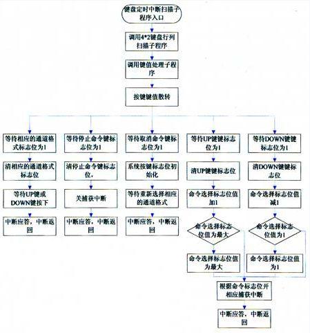 档案数字化流程图