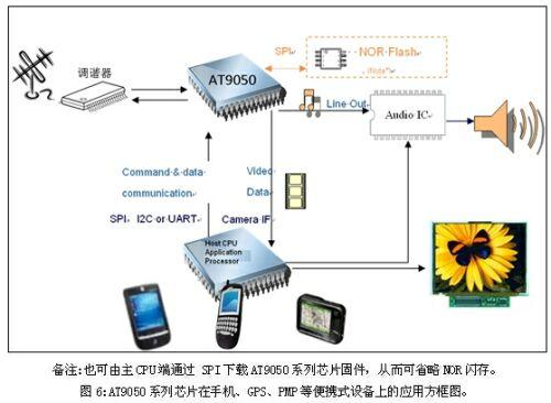 根据这个参考设计,将电路分成几个功能块来进一步分析.