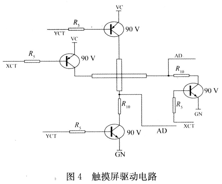 从图4中可以看出控制信号通过简单的电阻与三级管组合来驱动四线电阻式触摸屏。   该驱动电路的主要工作时序为:   (1)检测是否有按压动作   YCTR+=1,YCTR-=0此时三极管V2、V3都为关断状态。   XCTR+=0,XCTR-=1此时三极管V1、V4都为开通状态。   A/D转换器读ADC的电压值,若大于门限值则说明有按压动作。   (2)读X坐标   YCTR+=1,YCTR-=0此时三极管V2、V3都为关断状态。   XCTR+=0,XCTR-=1此时三极管V1、V4都为开