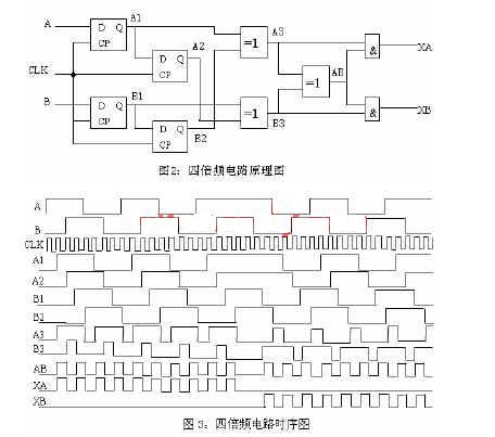 从光电码盘输出的a,b,a-,b-经过差动隔离整形模块后能减少现场对信号