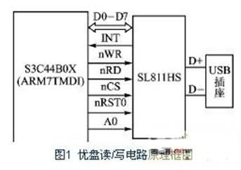 SL811HS的控制命令和数据均通过D0~D7传输,A0为数据或地址选择线。当A0置为低电平时,D0~D7上传输的是SL811HS片内寄存器的地址;反之当A0置为高电平时传输的则为数据。nWR、nRD、nCS、nRST0分别为写控制线、读控制线、片选线和复位线,S3C44B0X通过这几根控制线完成对SL811HS片内缓冲区的读写、片选和复位等操作。INT是SL811HS的中断请求信号线。当SL811HS检测到优盘插入、拔出时,通过将INT线拉高通知S3C44B0X。S3C44B0X可以通过查询SL8