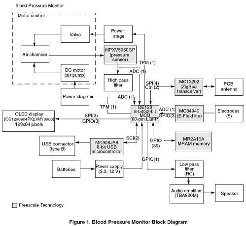 高低端血压计设计的软硬件平台-维库电子市场网