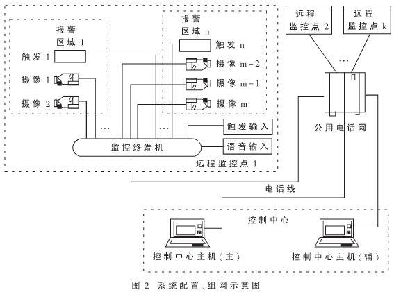 远程多媒体监控系统的软硬件研制