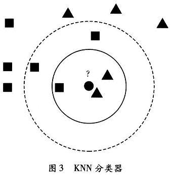 KNN分类器