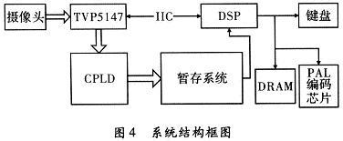 系统硬件设计