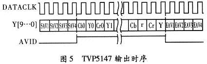 TVP5147输出时序
