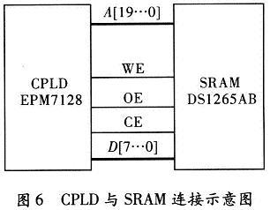 CPLD与SRAM连接示意图