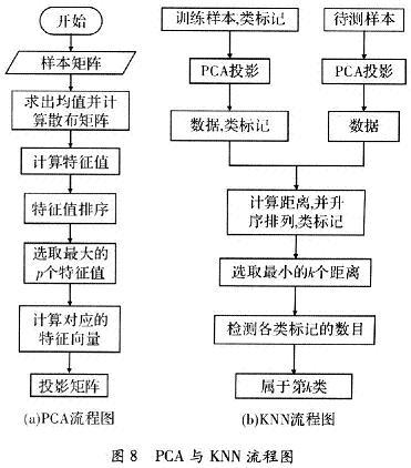 PCA与KNN流程图