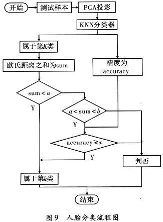 人脸分类流程图