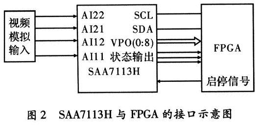 SAA7113H与FPGA的接口示意图