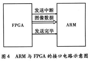ARM与FPGA的接口电路示意图