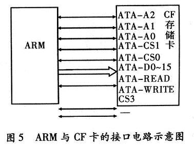 ARM与CF卡的接口电路示意图