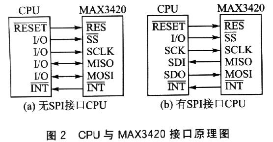 3 MAX3420的工作方式   全双工即Full duplex Communication,是指在通信的任意时刻,线路上存在A到B和B到A的双向信号传输。在全双工方式下,通信系统的每一端都设置了发送器和接收器,因此,能控制数据同时在两个方向上传送。全双工方式无需进行方向的切换,因此,没有切换操作所产生的时间延迟,这对那些不能有时间延误的交互式应用(例如远程监测和控制系统)十分有利。这种方式要求通讯双方均有发送器和接收器,同时,需要2根数据线传送数据信号。   MAX3420的SPI接口可工作于以下