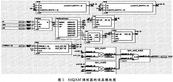 高阶qam调制器的设计与实现