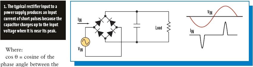 这里,整流器和输入电容器使电源产生短脉冲(而不是纯正弦波)的