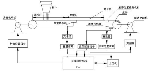 plc物料小车电路图