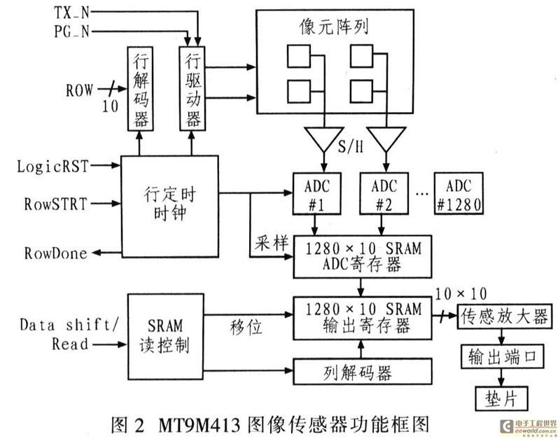 一种高帧频cmos相机驱动电路设计方案