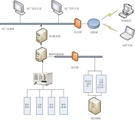 就可以通过监测系统远程版浏览,查询,分析数据服务器上的机组最新状态