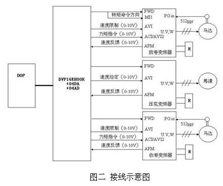 简述台达c2000系列变频器在铝箔纸压花机上的应用
