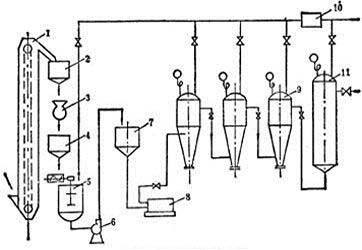 sunytdcs9200集散控制系统在酒精生产中的应用