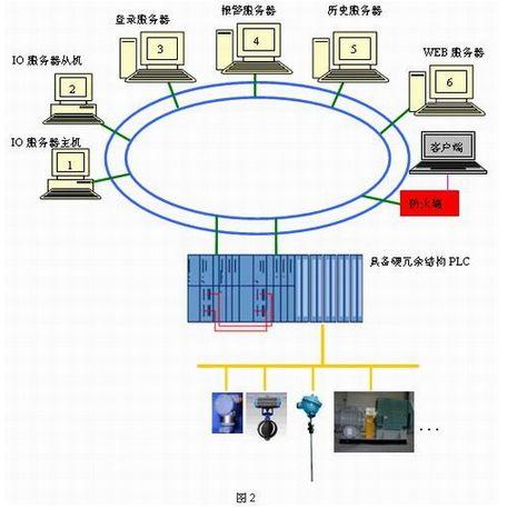 冗余环网的结构,大大提供了系统的稳定性和可操作性.