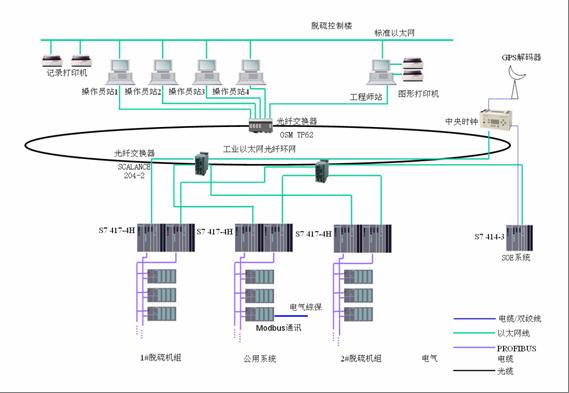 图1 项目网络结构图
