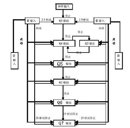 """""""或""""""""与""""""""非""""等逻辑符号来表达实际的电路逻辑关系"""