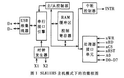 基于dsp的嵌入式usb主机接口设计