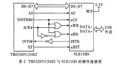 中断驱动式输出接口电路图