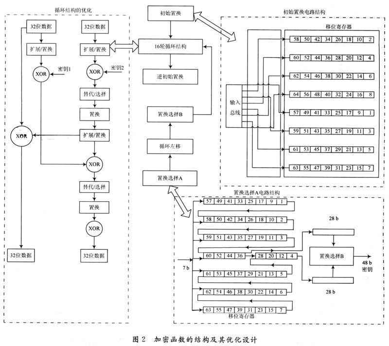 在无线通信中数据的传输在空间进行,因此无源电子标签的数据通信涉及通信和信息安全等技术,其中信息的安全性是无源电子标签设计时需要解决的核心问题。适应于无源电子标签的通信协议有多种,其中ISO/IEC14443协议是目前应用较广的协议。本文采用这一协议在安全性设计基础上,完成无源电子标签数字集成电路芯片的设计。   l 芯片的电路结构   根据ISO/IEC 14443一A协议对标签通信的规定,本文设计的无源电子标签数字电路芯片的结构如图1所示,主要由通信安全、信息安全、存储以及控制等4个单元组成,图l同