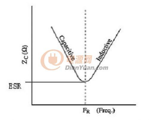 rlc电路相频特性曲线