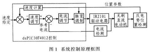 由于电机启动时反电势为零或很小,采用三段式升频升压法使电机启动,这个过程主要由软件实现,通过给被控电机提供频率越来越高的驱动信号,同时不断提高驱动信号的占空比,待电机达到一定速度时再转向白同步运行方式。自同步运行时。单片机通过检测反电势过零点确定电机位置,再根据位置信号改写OVDCON(控制寄存器)值,逆变器采用pwm_on调制方式,即各个功率器件在导通的前60进行PWM调制,后60保持恒通的两两导通方式。该导通方式绕组利用率高,电机出力最大,平稳性最好,且PWM调制方式控制简单,无控制死区,能有