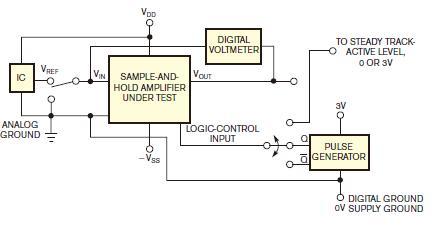 用电路对采样与保持放大器进行测试