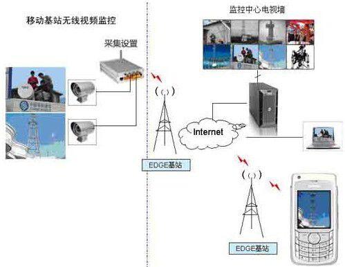 中国移动基站无线视频监控系统解决方案