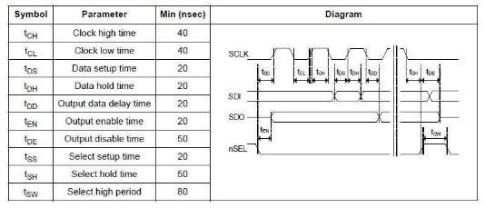 表2:spi串行接口时序参数表
