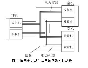 系统网络拓扑结构如图1