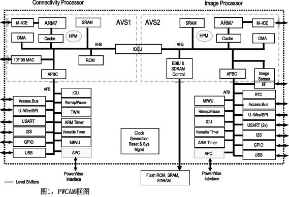 先进电源控制器   电源控制器,可以发送RS-232和RS-485代码,用电脑和中控对设备进行控制,如设备开关,投影机延时关机,电动屏幕、电动窗帘、电动吊架的升降控制等。电源控制器具有以下功能:开关量控制,可级连到16台;设备表面带绿色电源指示和红色继电器开关指示灯;具有手动和中控同时管理功能,设备接线方便,安装时只需要打开小的接线盒外壳就可以接线和调ID码,无须打开整个表面外壳;设备配墙上安装支架,可以平放或墙上安装!   作为美国国家半导体PowerWise技术的一部分,先进电源控制器(APC)