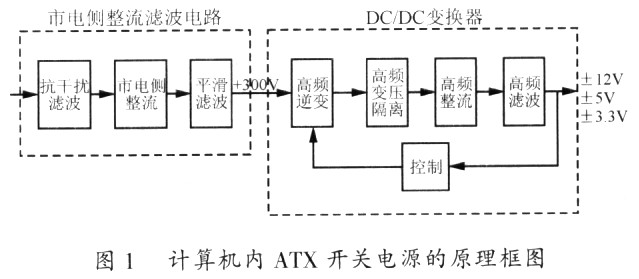 逆变,高频变压隔离,高频整流,高频滤波及控制电路组成的dc/dc变换器两