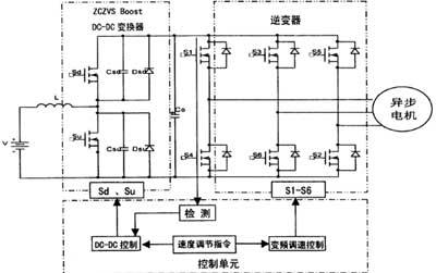 三相桥式逆变电路工作于vvvf模式下,当车辆根据需求要进行加,减速调节