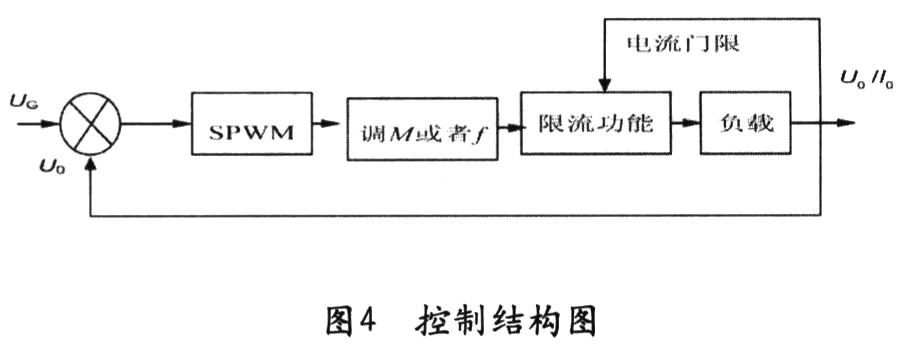 控制电路的调制波采用spwm波,对正弦波输出变频电源进行spwm调制
